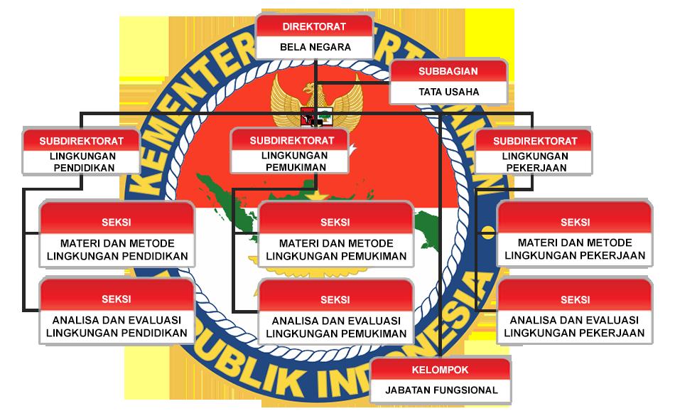 struktur belanegara
