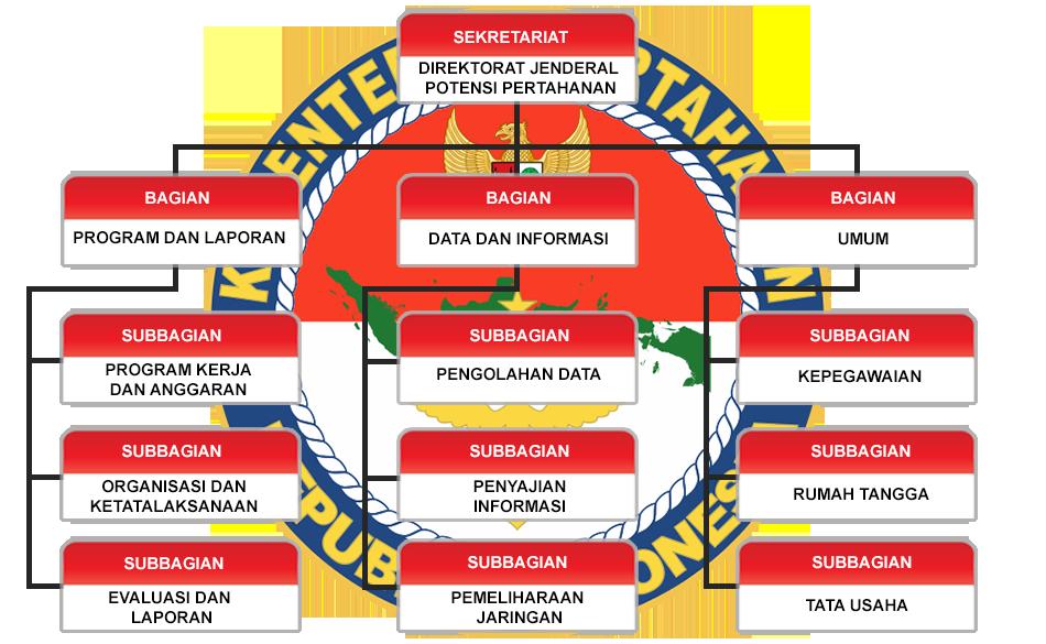 struktur setditjen