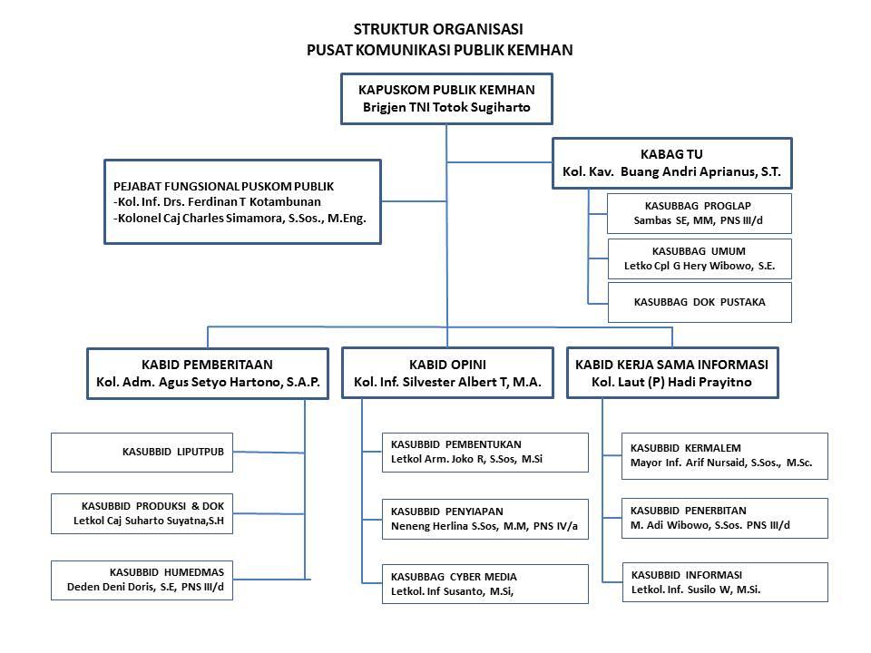Struktur organisasi Puskom Publik Kemhann