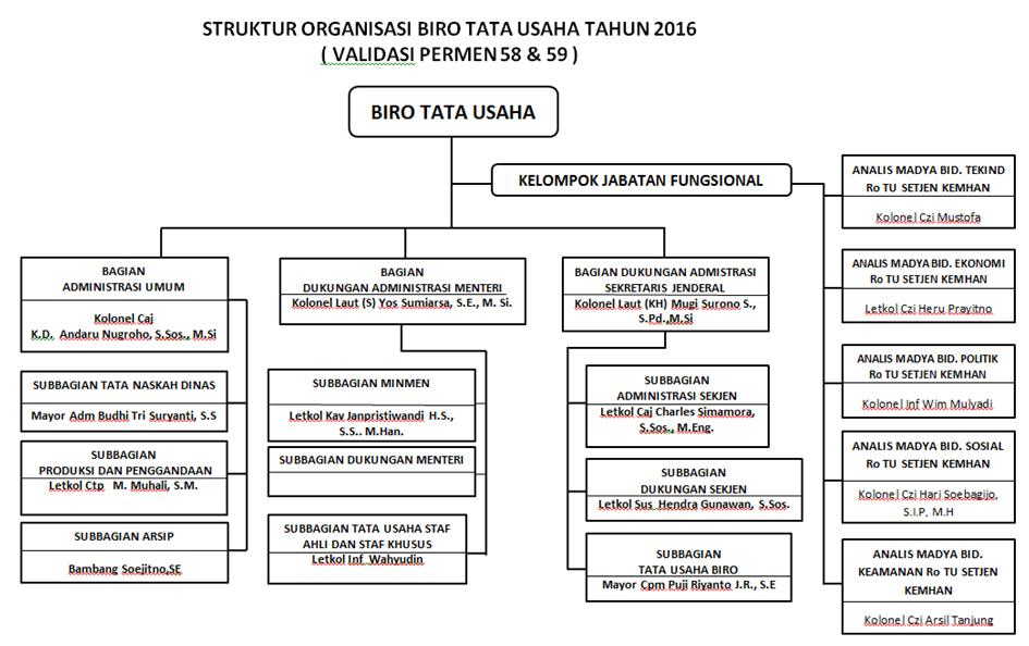Struktur Organisasi Biro TU