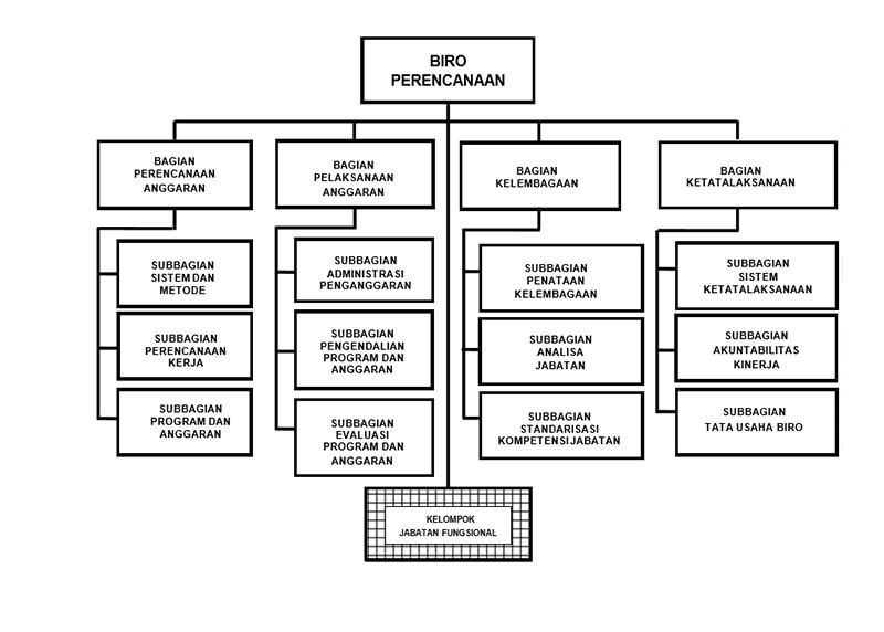 struktur roren